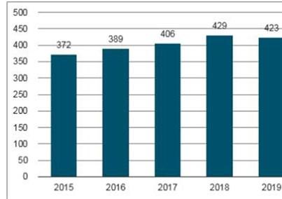 2020年四大医疗器械市场规模预测:家用医疗器械达1500亿元